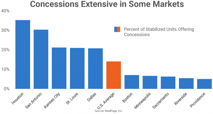 Concessions Chart for U.S. Markets