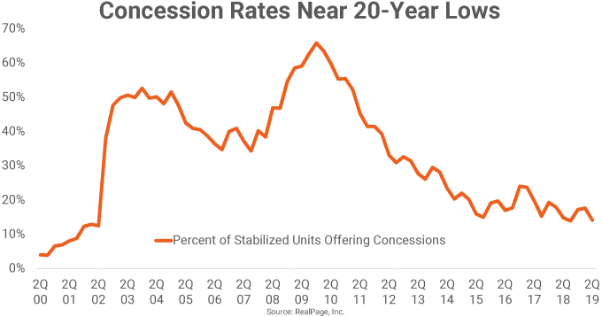 Concession Rates for last 20 Years