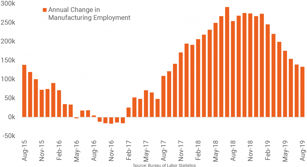 Manufacturing Employment Growth Weakens