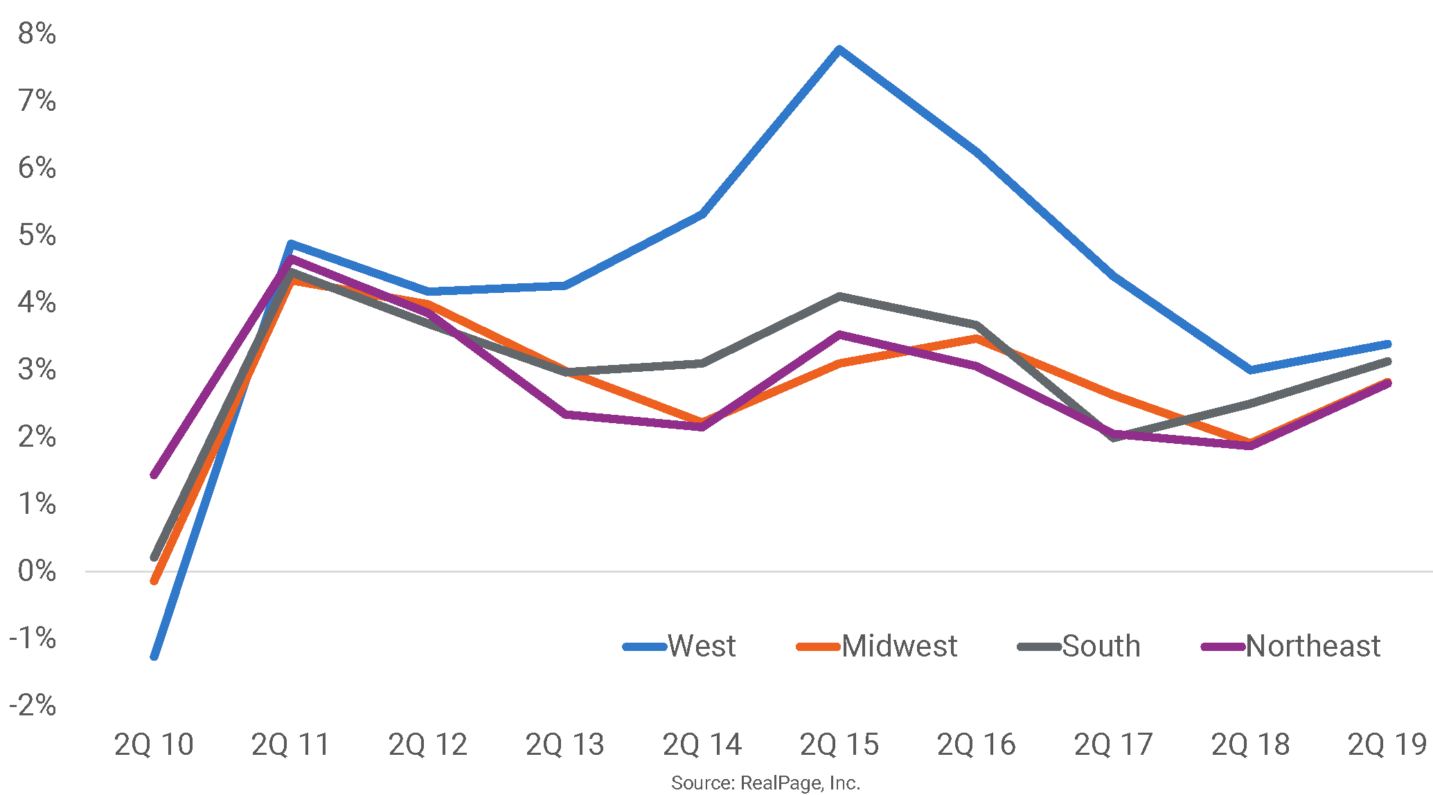 Apartment Data Multifamily Research & Commentary | RP Analytics