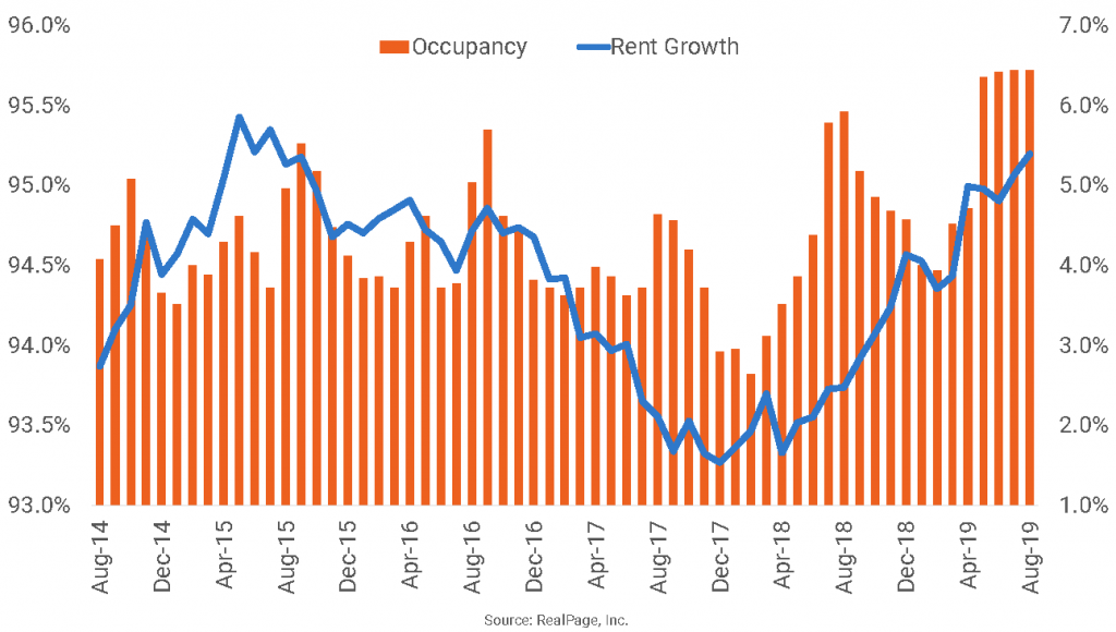 Raleigh/Durham Occupancy Approaches Two-Decade High