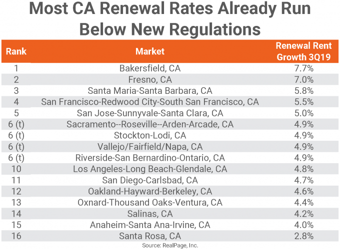 California Renewal Rates
