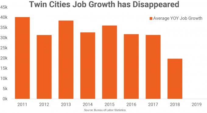 Twin Cities job growth chart
