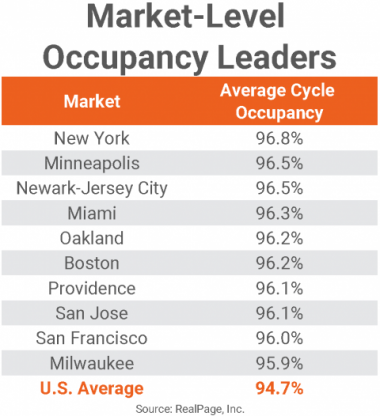 Table of the Market-Level Occupancy Leaders in the U.S.