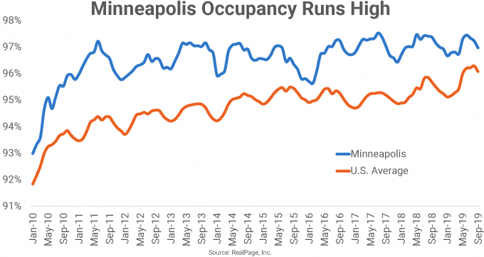 Minneapolis occupancy graph