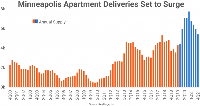 Minneapolis Apartment Delivery chart