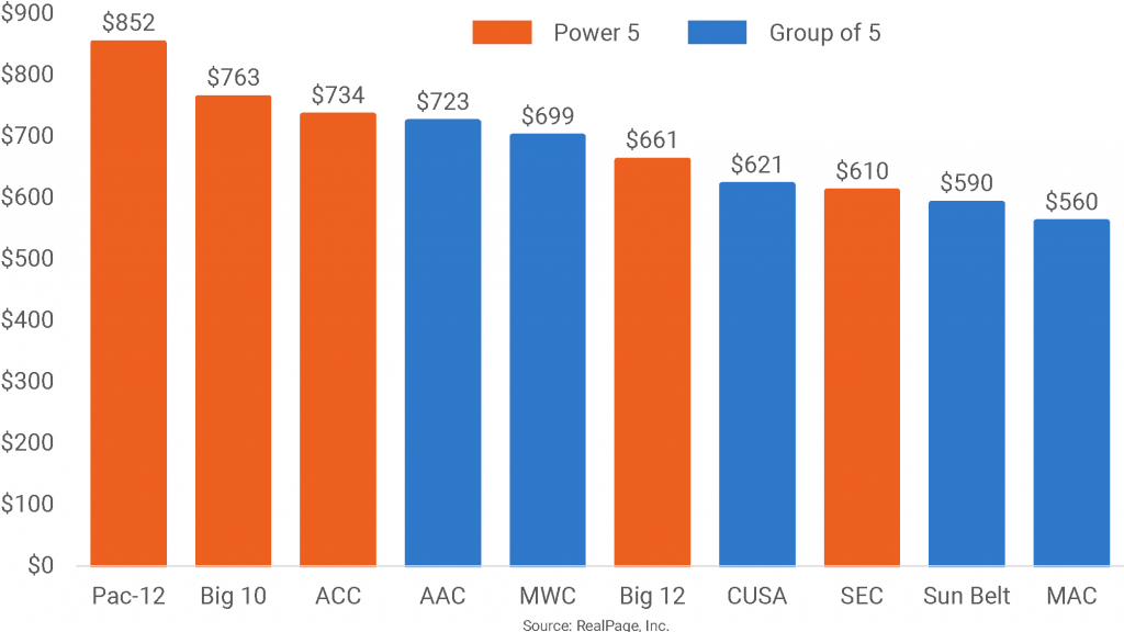 Pac-12 Rents Outpace All Other Conferences