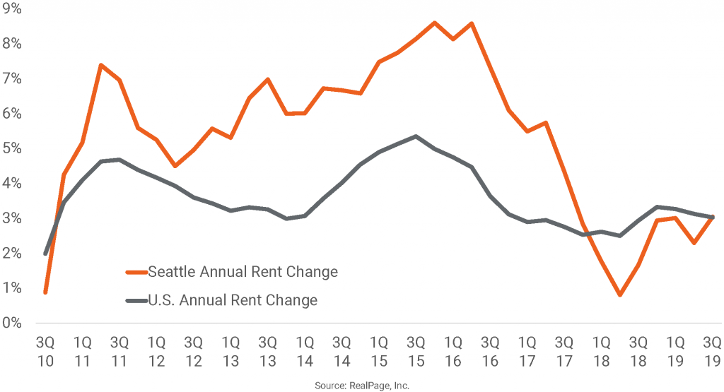 Seattle Apartment Rent Growth Recovers