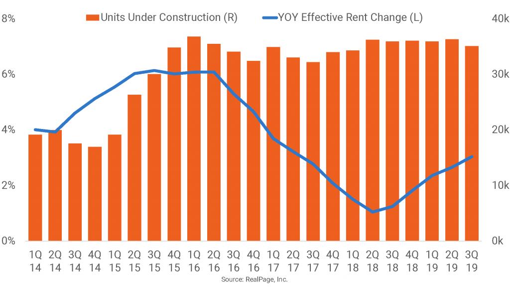 Dallas Apartment Rent Growth Picks Back Up