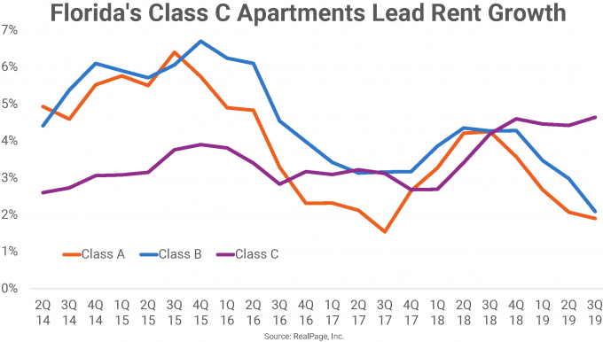 Apartment market rent growth