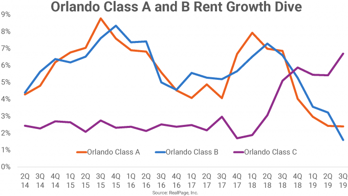 Florida multifamily market