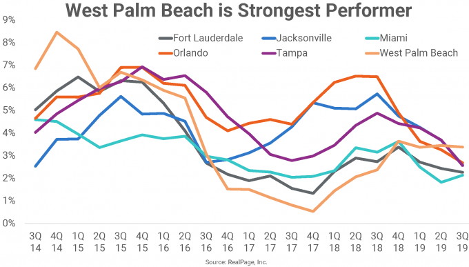 Florida apartment market performance