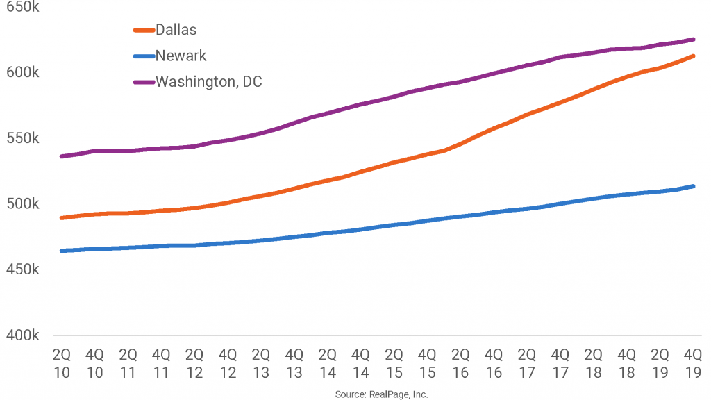 Fast-Growing Dallas Catching Up to DC in Size