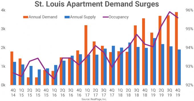 St. Louis Apartment Demand Growth Chart