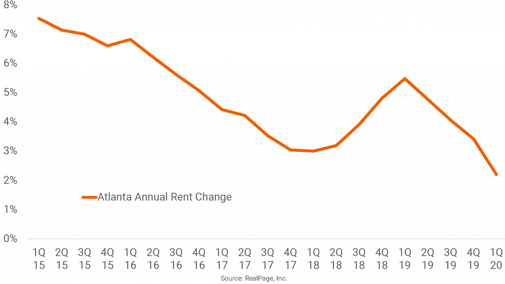 Once a Top Performer, Atlanta Rent Growth Tumbles