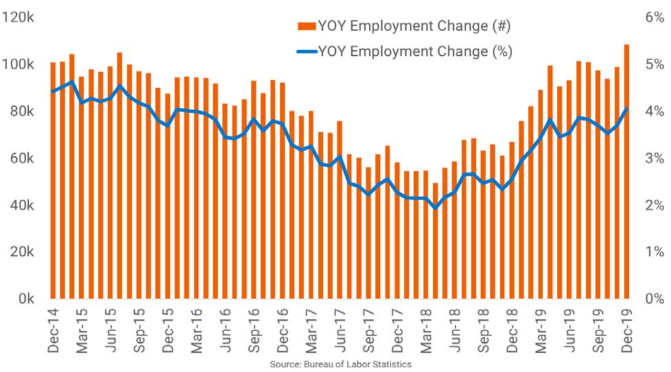 Dallas Job Growth Hits 20-Year High