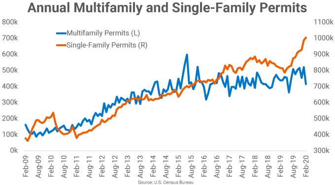 Annual Multifamily and Single-Family Permit Chart February 2020