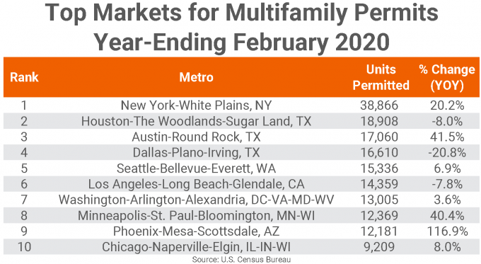 Top Markets for Multifamily Permits in February 2020