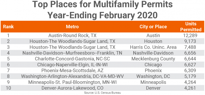 Top Places for Multifamily Permits Chart February 2020