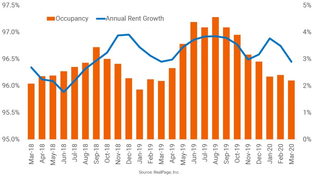 Boston's Apartment Market is Solid Going into the Downturn