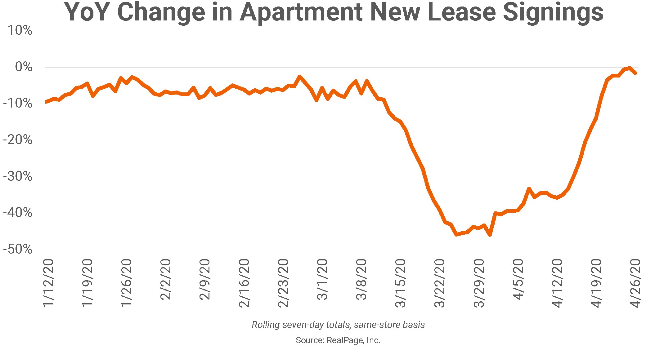 Weekly New Apartment Lease Signings Match 2019 Levels, While Rents Decline