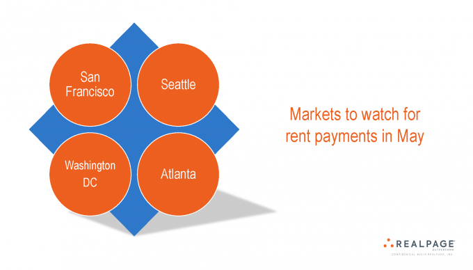 Rent payments data collections multifamily market