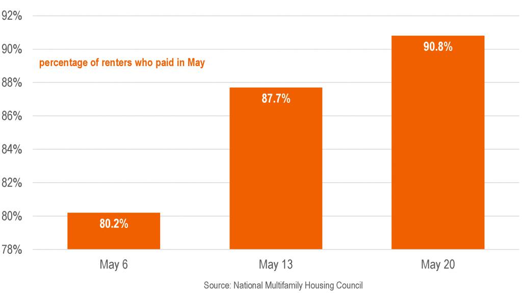 NMHC: 90.8% of Renters Paid So Far in May