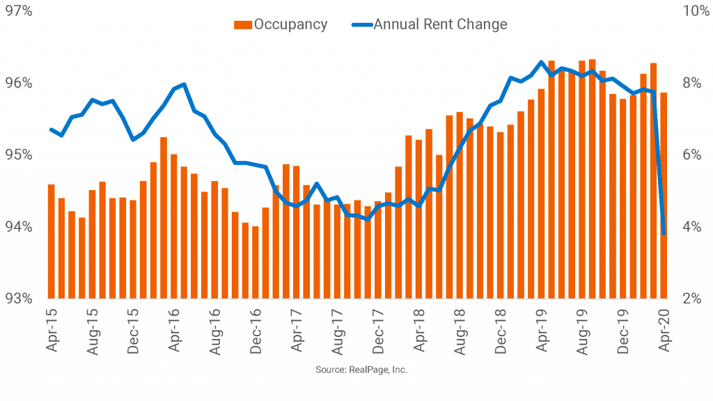 Phoenix Remains a National Rent Growth Leader, Just on a Smaller Scale