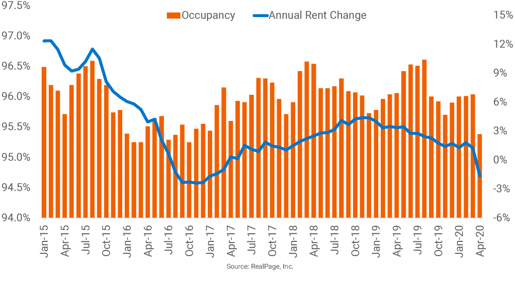Apartment Performance in San Francisco Weakened Prior to COVID-19