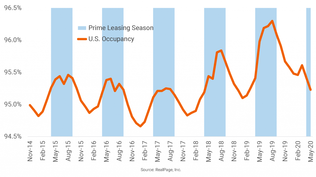 U.S. Occupancy Takes an Unseasonal Dip
