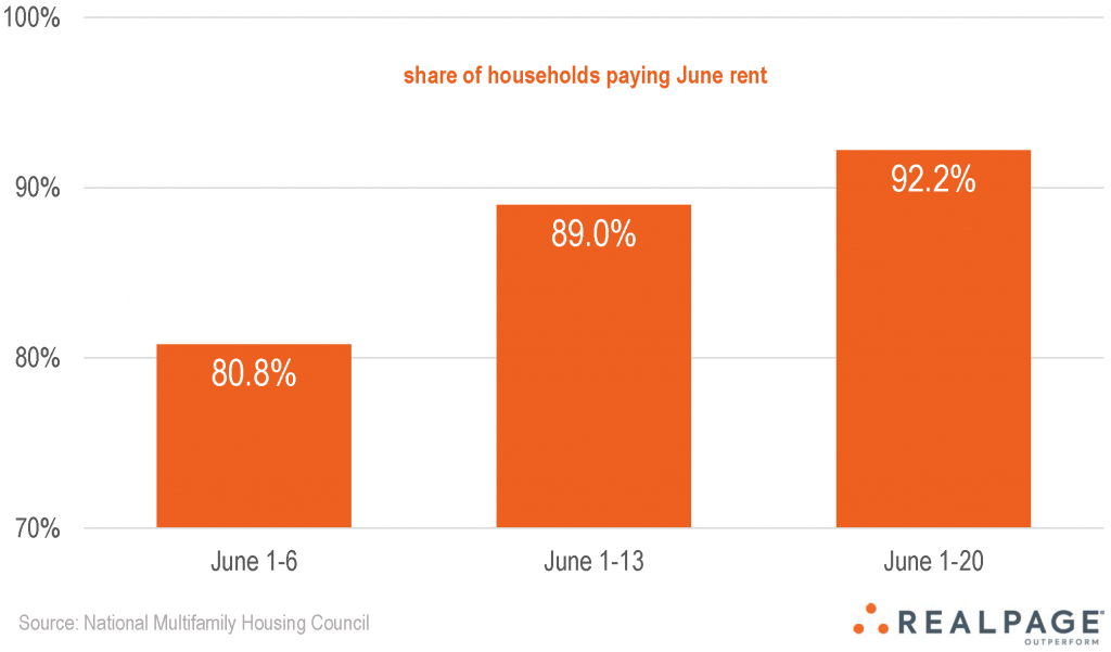 NMHC: June Apartment Rent Payments Continue to Climb