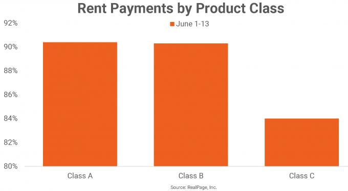 apartment multifamily market data