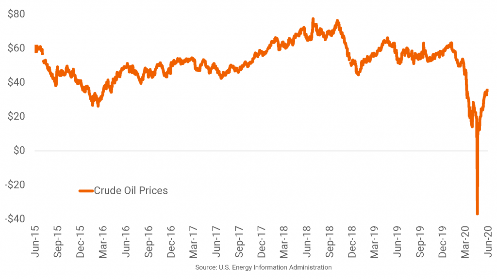 Oil Prices Bounce Back