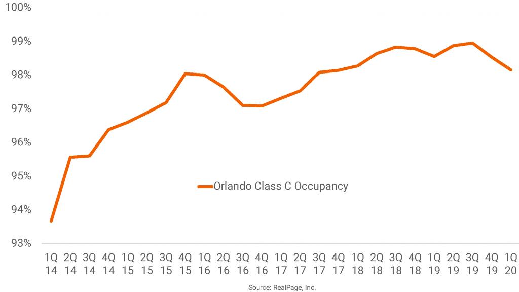 Orlando's Tight Class C Occupancy Dips