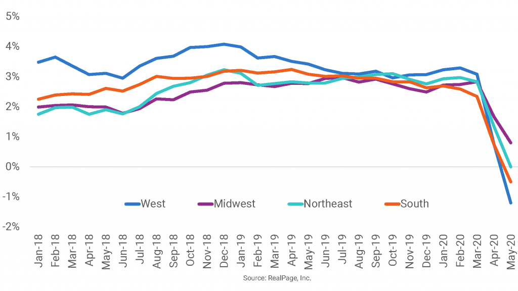 Midwest Region Still Seeing Rent Growth in May
