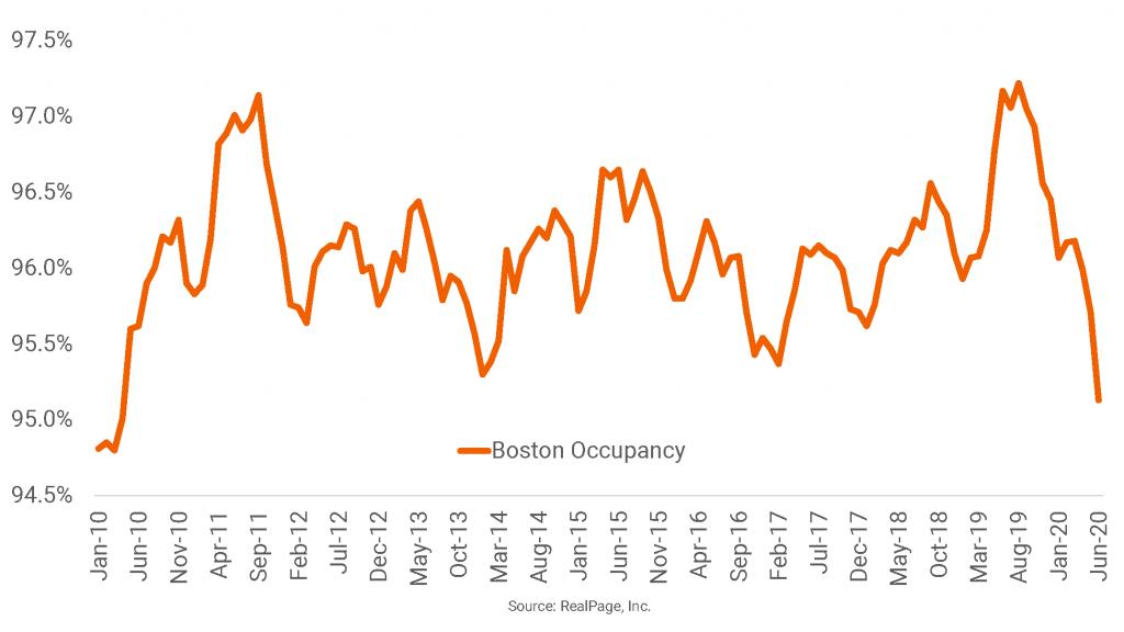Boston Occupancy Hits 10-Year Low