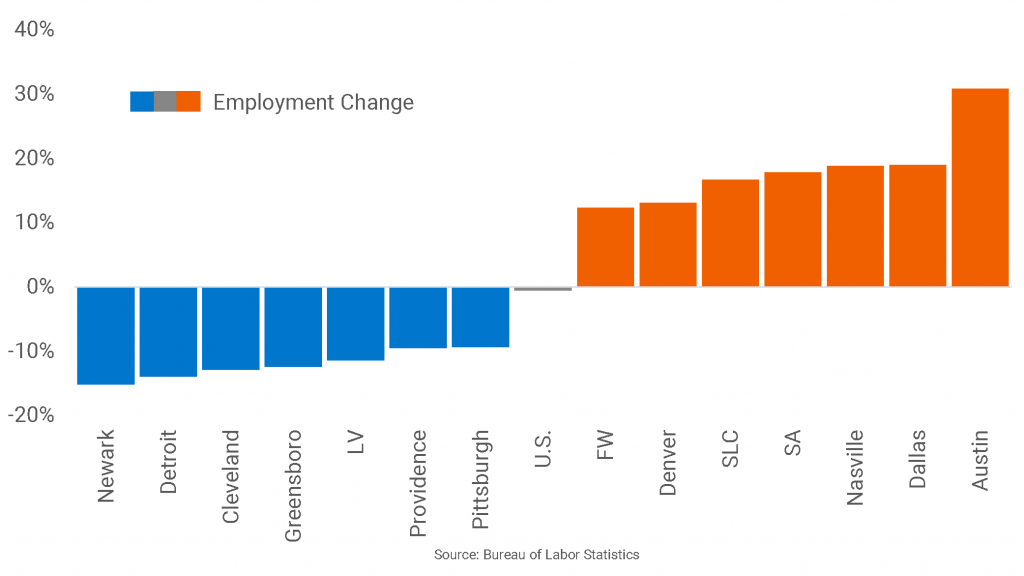 Markets with Employment Above Pre-Great Recession Peaks