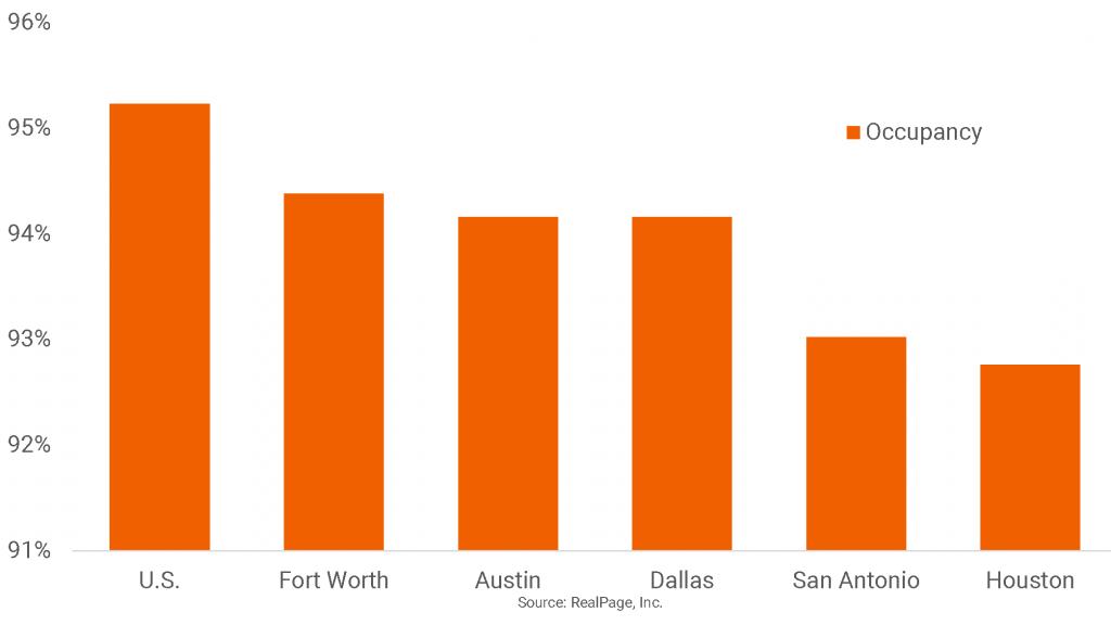 Occupancy Low in Major Texas Markets