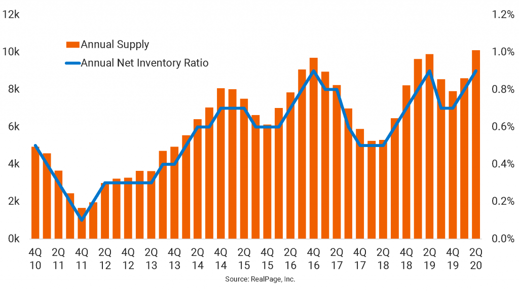 LA Apartment Completions Hit Two-Decade High