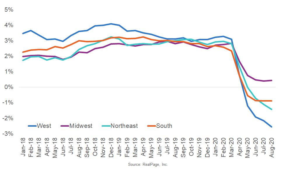 Midwest Region Sustaining Rent Growth
