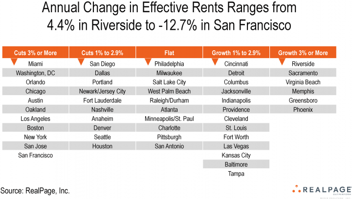 rental housing data