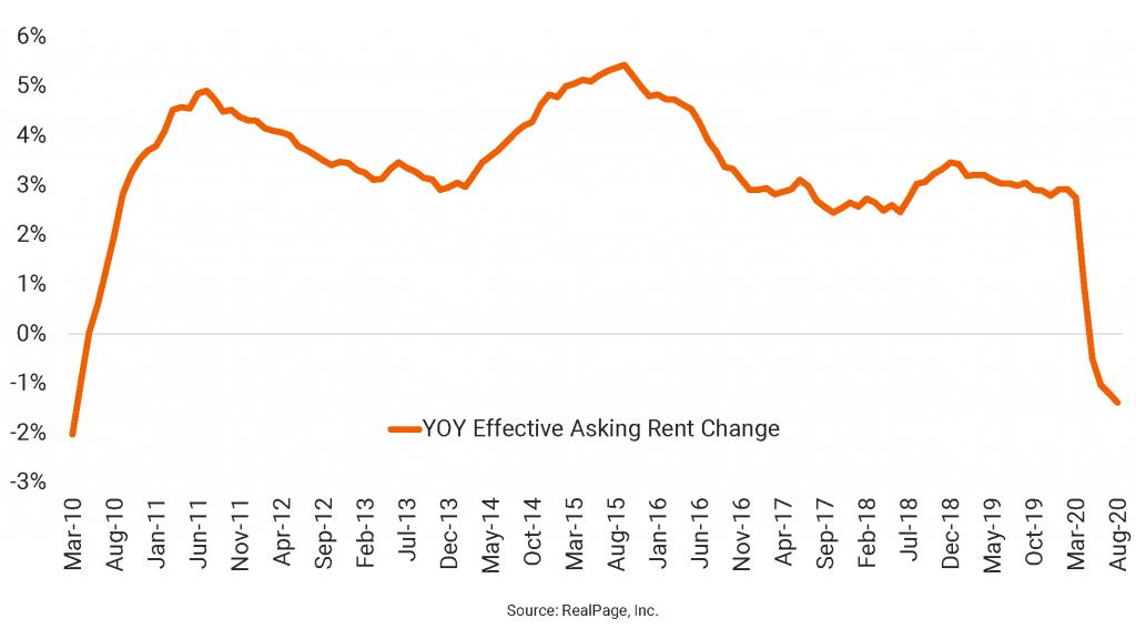 U.S. Asking Rents Still Falling