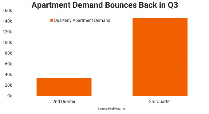 multifamily market leasing data