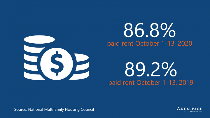 Paid rent October 2020 vs 2019