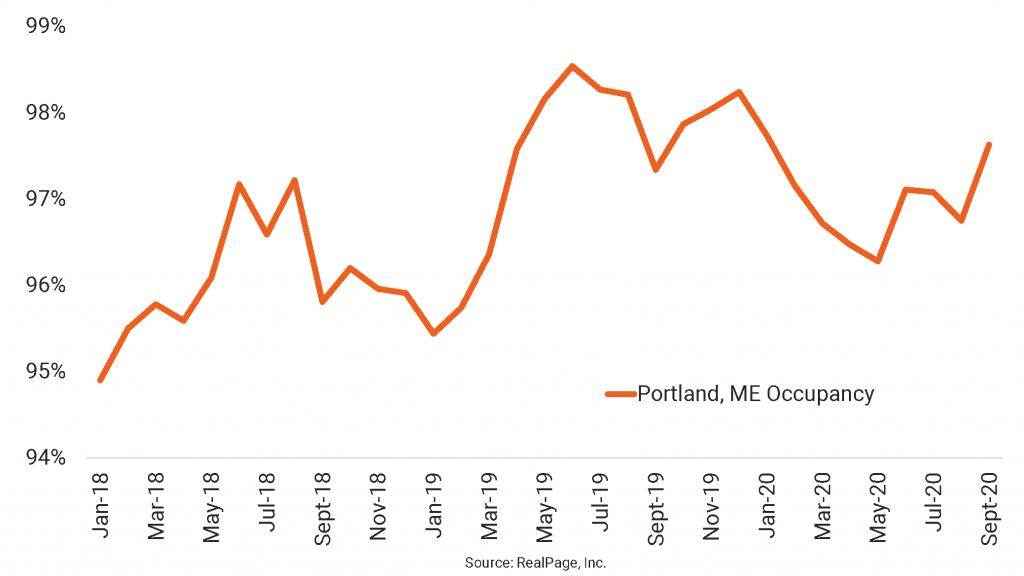 Portland, ME Occupancy Surges
