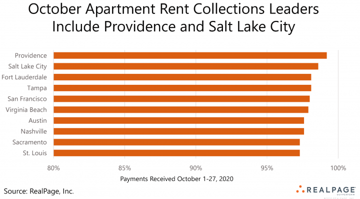 rent payment highest collections