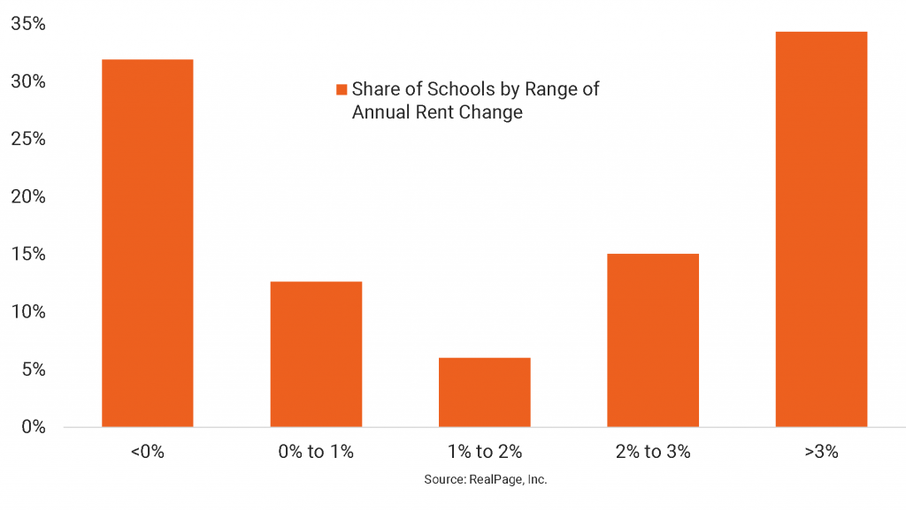 Student Housing Rent Performance Varies Widely by School