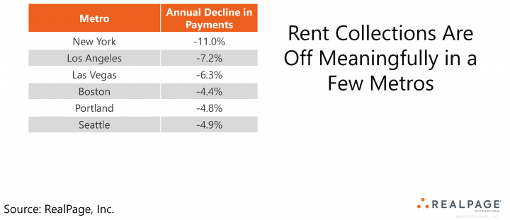 Decline in Rent Collections Table