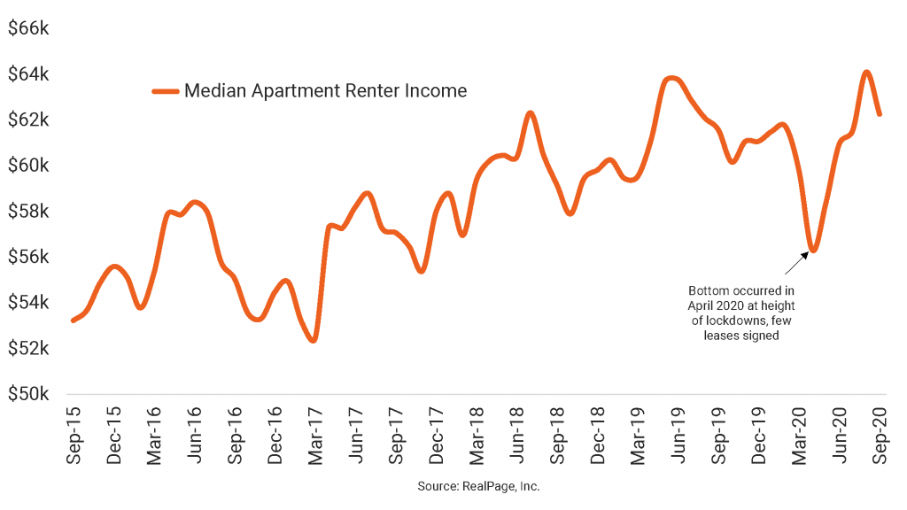 Market-Rate Renter Incomes Up Notably