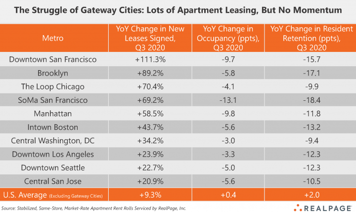 multifamily lease data services